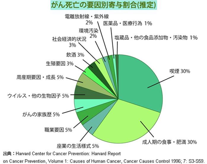 がん死亡の要因別清割合(推定)